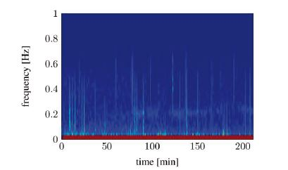 Spectral signal representation of the heart rate variability through the short time Fourier transform (pat02): no RSA detectable.