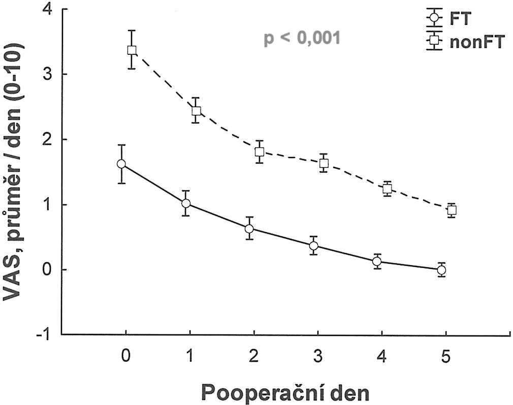 Hodnocení průměrné pooperační bolesti pomocí VAS (vizuální analogová škála, 0–10 bodů, 0 = žádná bolest, 10 = maximální bolest) Graph 1. Assessment of average postoperatove pain using VAS (visual analogue scale, 0–10 points, 0 = no paine, 10 = maximum pain) Průměrné denní hodnoty ode dne operace (D0) až 5. pooperační den (D5) VAS bylo měřeno á 1 hodina prvních 24 hodin, pak á 4 hodiny