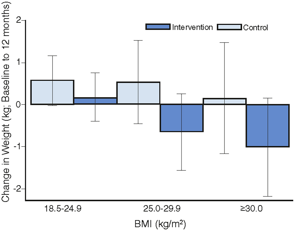 The mean difference in weight change by intervention group for BMI categories.