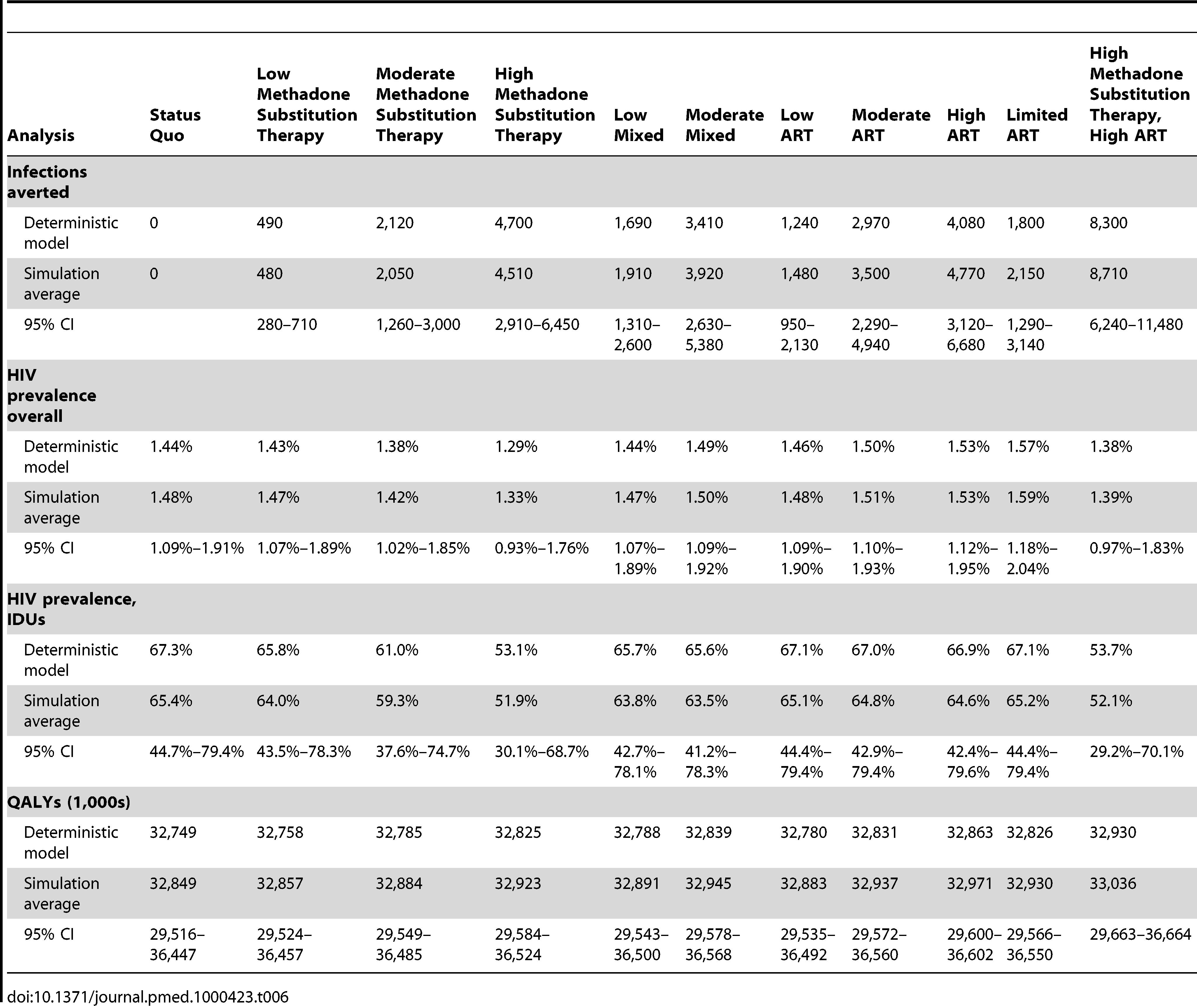 Results of probabilistic sensitivity analysis.