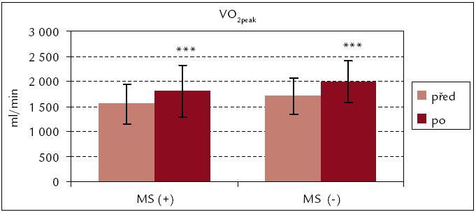 Vrcholová spotřeba kyslíku celková před rehabilitací a po ní – srovnání souborů MS(+) a MS(–). *** p < 0,001
