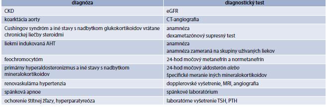 Tab. 14.3 | Identifikovateľné príčiny sekundárnej hypertenzie