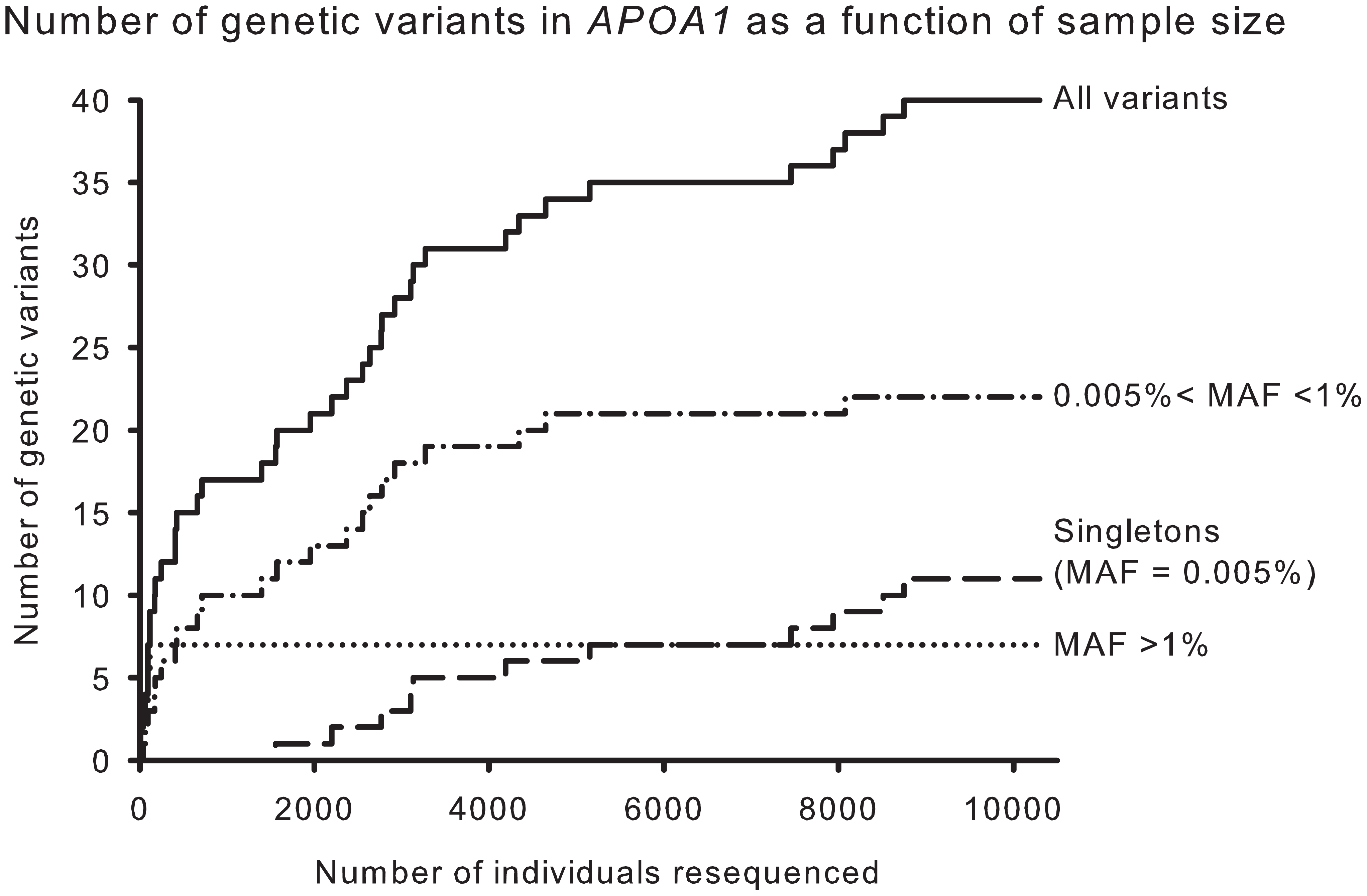 Cumulative number of genetic variants in <i>APOA1</i> as a function of number of individuals resequenced.