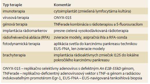 Typy EUS-navigovanej antitumoróznej terapie u pacientov s karcinómom pankreasu. Tab. 2. Types of EUS-guided antitumorous therapy in patients with a pancreatic carcinoma.