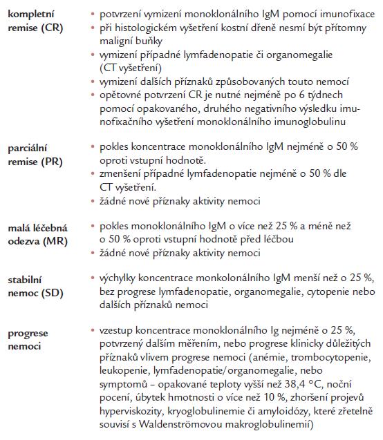 Kritéria léčebné odezvy [6,7].
