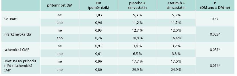 Výskyt kardiovaskulárních příhod ve studii IMPROVE-IT: % osob s příhodou v průběhu studie v podskupinách pacientů s DM a bez DM