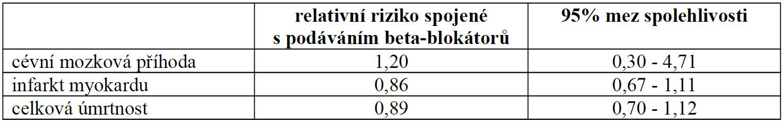 Beta-blokátory jiné než atenolol versus ostatní antihypertenziva v randomizovaných studiích u hypertenze, upraveno podle [2].