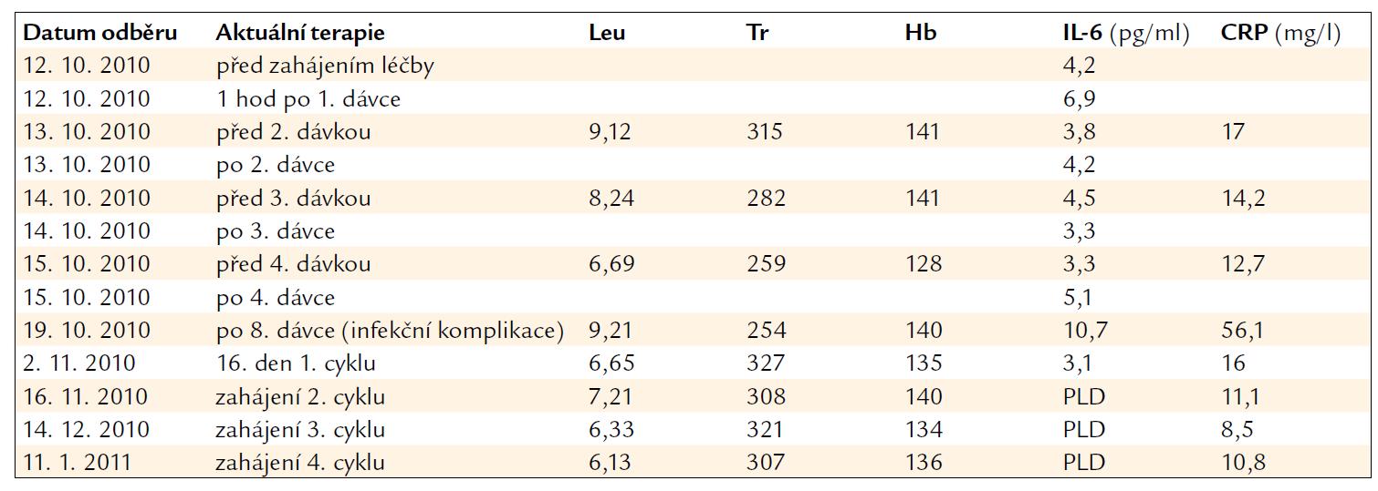 Laboratorní hodnoty v průběhu léčby lenalidomidem.