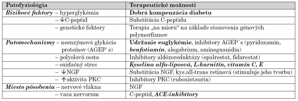 Terapeutické možnosti ovplyvnenia diabetickej neuropatie podľa patofyziológie.