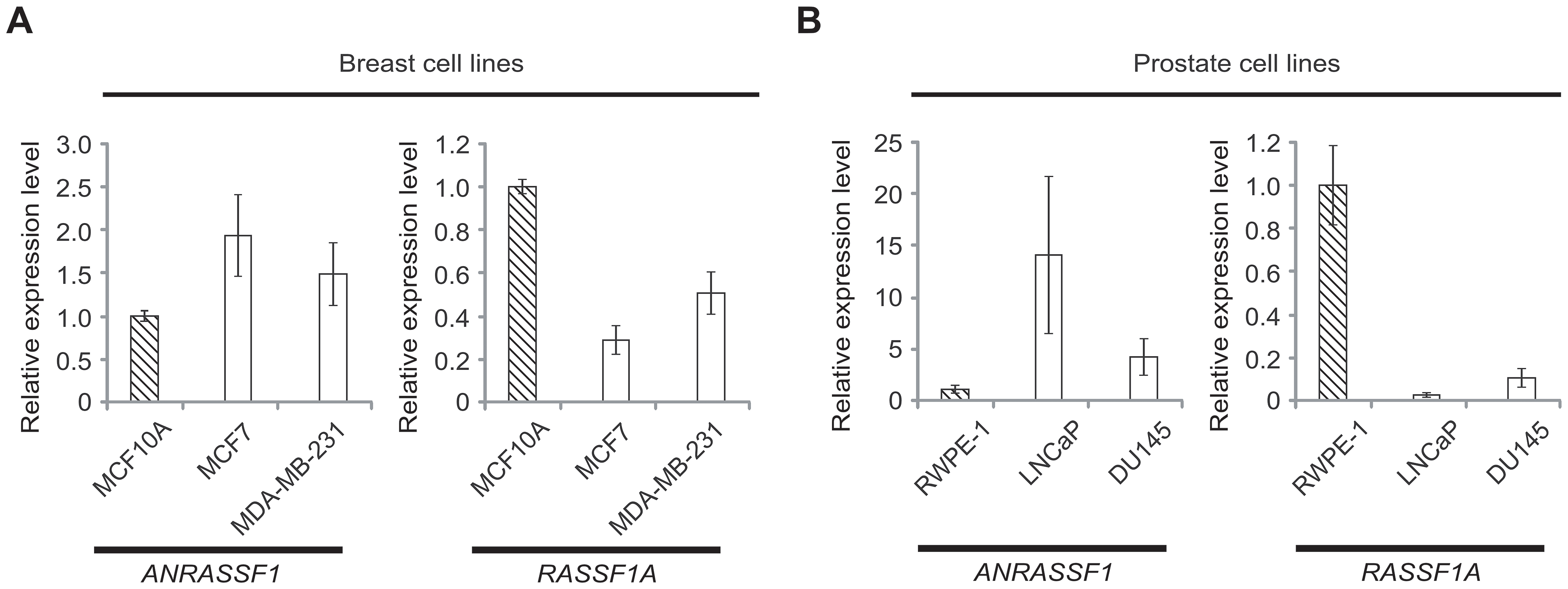 Inverse correlation between <i>ANRASSF1</i> and <i>RASSF1A</i> expression in non-tumor and tumor cell lines.