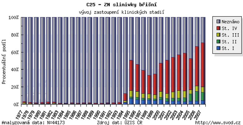 Poměr stadií onemocnění u nově vzniklých případů CaP (dle údajů NOR ČR z roku 2007 – www.svod.cz)