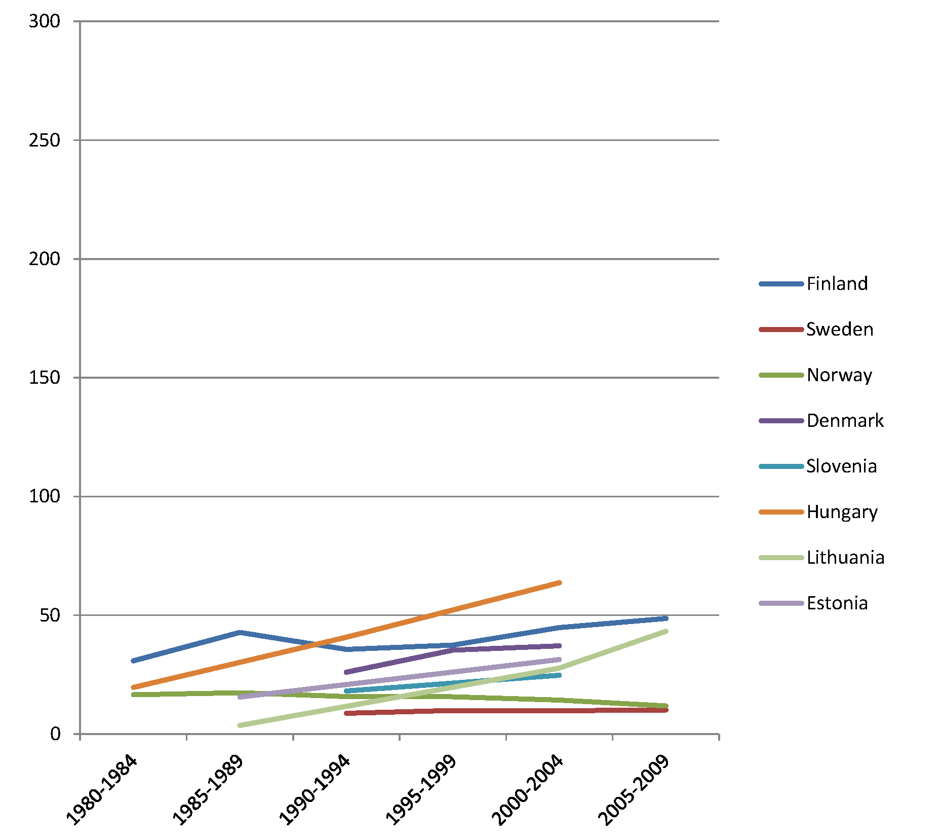 Trends in age-adjusted mortality from alcohol-related causes among men aged 35–79 y in the high education group in Northern and Eastern European countries, ca. 1980–2010, by country.