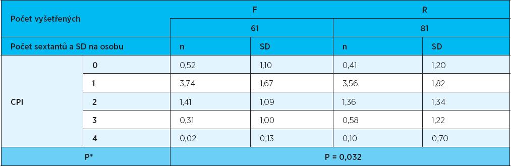 Vyhodnocení CPI v sextantech