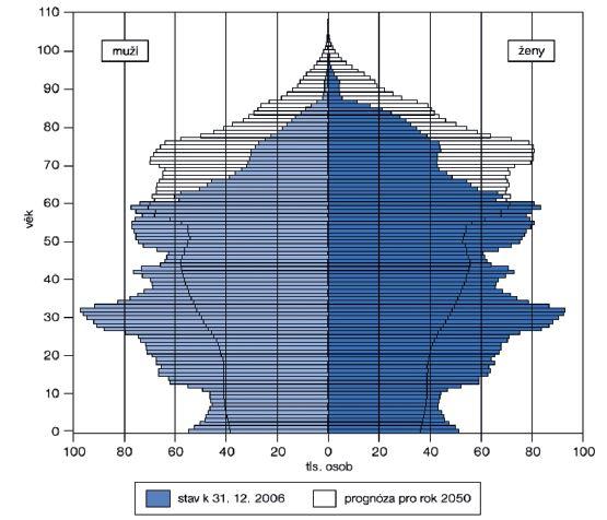 Strom života k 31. 12. 2007 a projekce roku 2050 podle ČSÚ