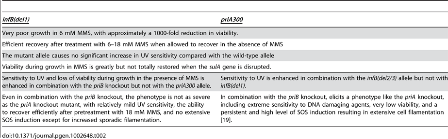Comparison of Attributes of <i>priA300</i> and <i>infB(del1)</i> mutant.