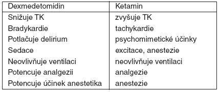 Srovnání ketaminu a dexmedetomidinu