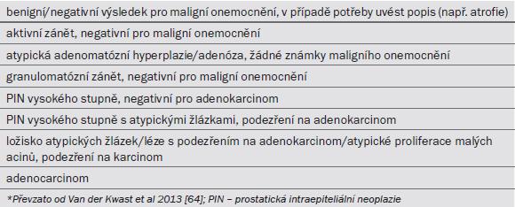 Tab. 6.4. Doporučované diagnostické termíny pro záznam nálezu biopsie prostaty.