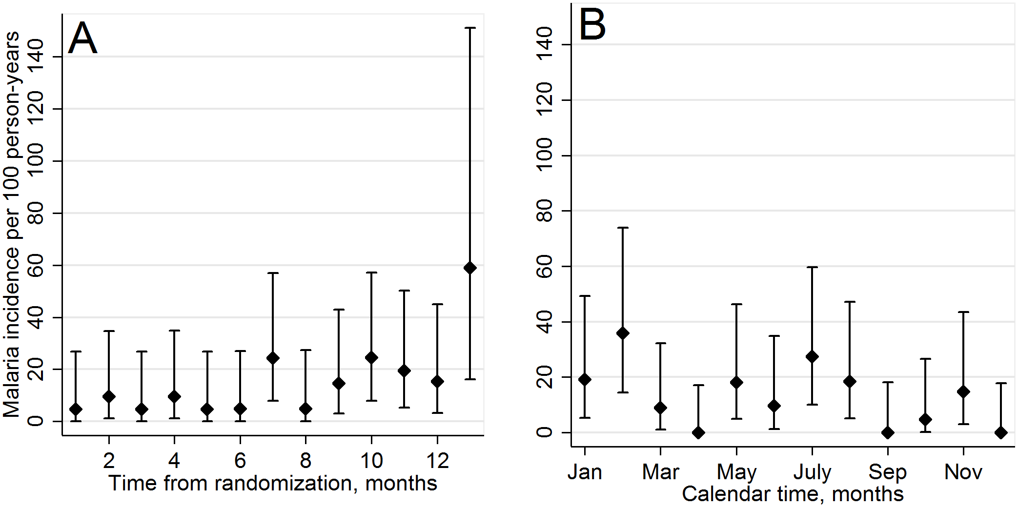 Incidence of malaria cases in CTX discontinuation arm.