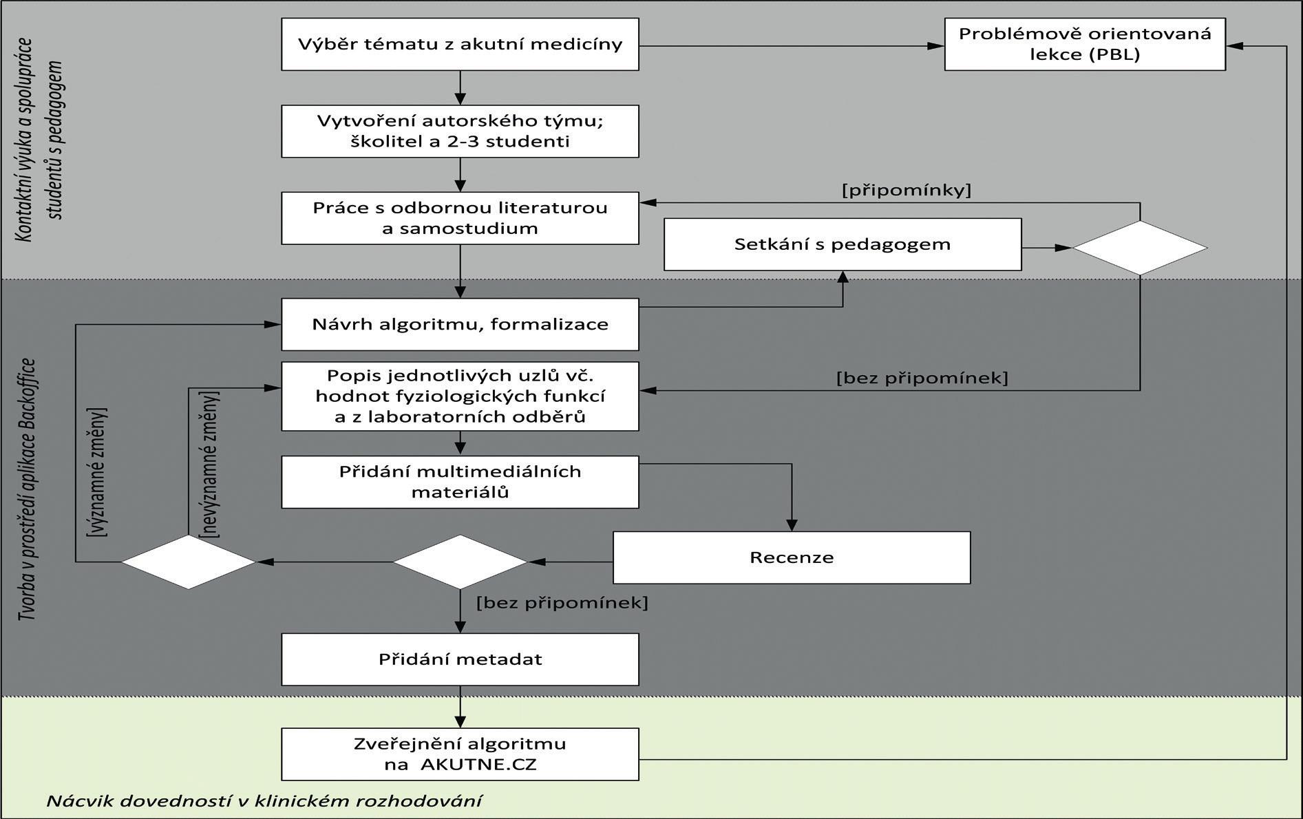 Workflow tvorby interaktivního algoritmu od výběru tématu přes recenzní proces až k zařazení do výuky ve formě moderované Problem-Based Learning lekce