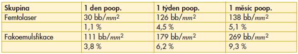 Porovnání úbytku endotelových buněk ve srovnání s výchozímí hodnotami