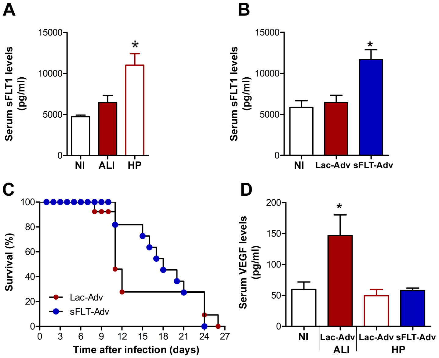 VEGF promotes ALI onset in mice with malaria.