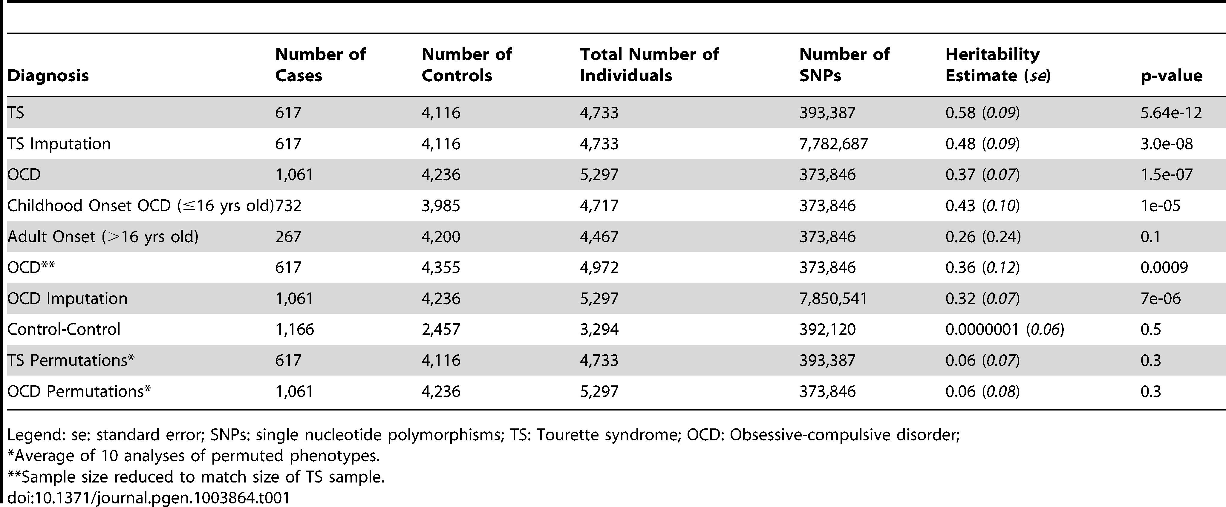 Overall heritability analysis of obsessive-compulsive disorder and Tourette syndrome.