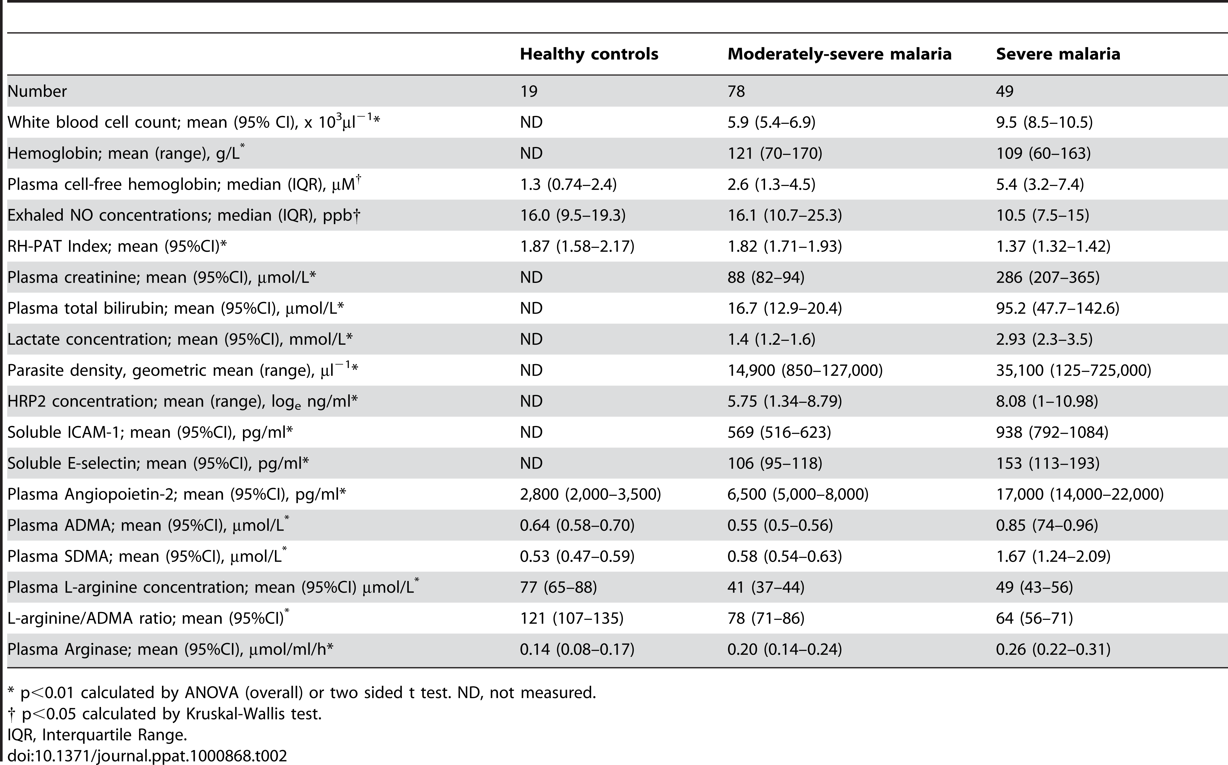 Baseline Laboratory and Physiological Measurements According to Clinical Status.