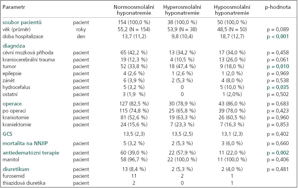 Základní charakteristika pacientů s normoosmolální, hyperosmolální a hypoosmolální hyponatremií.
