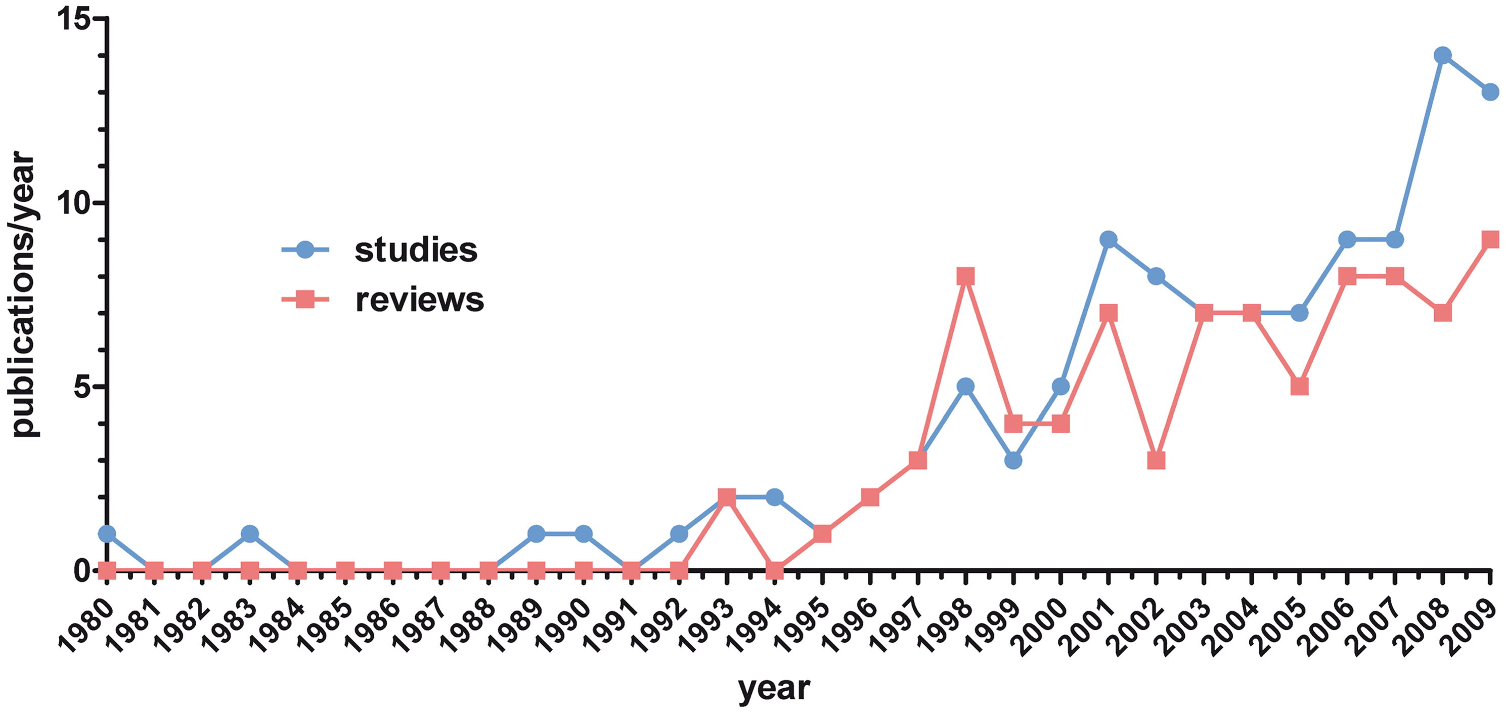 Number of identified original studies (<i>n</i> = 111) and reviews (<i>n</i> = 85) per year (1980–2009).