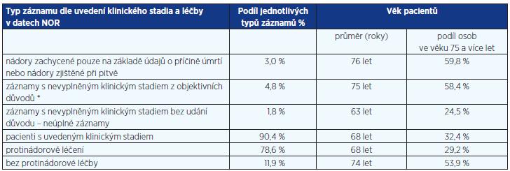 Struktura a kvalita záznamů NOR o kolorektálním karcinomu (C18–C20; období 2006–2010; 40 030 záznamů)