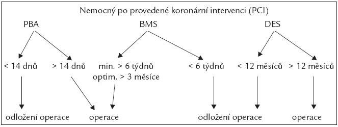 Postup v návaznosti na koronární intervenci. PCI – perkutánní koronární intervence, PBA – prostá balonková angioplastika, BMS – metalický stent, DES – lékový stent.