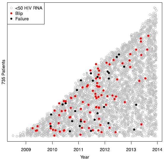 Figure 1 shows all 735 included patients and 4449 samples analysed. The y-axis represents all included patients on stacked horizontal lines (not included) depending on when they entered the study and the x-axis represents the study period. Each dot represents a blood sample. Grey empty circles show HIV RNA < 50 copies/mL, red filled circles indicate a blip between 50 and 500 copies/mL and black filled circles indicate viral failure