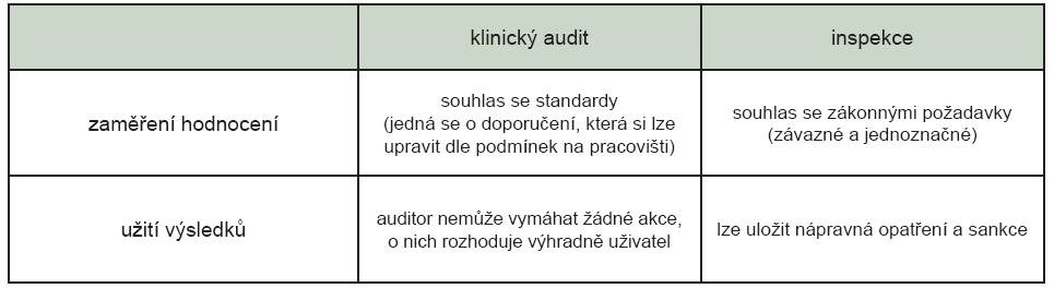 Vztah mezi inspekcí SÚJB a klinickými audity.