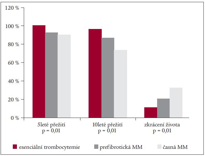 Přežití a předpokládané zkrácení života u pacientů s esenciální trombocytemií a pacientů v časných fázích myeloidní metaplazie (MM) [45].