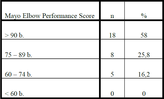 Prehľad funkčných výsledkov po liečbe v sledovanom súbore, hodnotených pomocou Mayo Elbow Performance Score