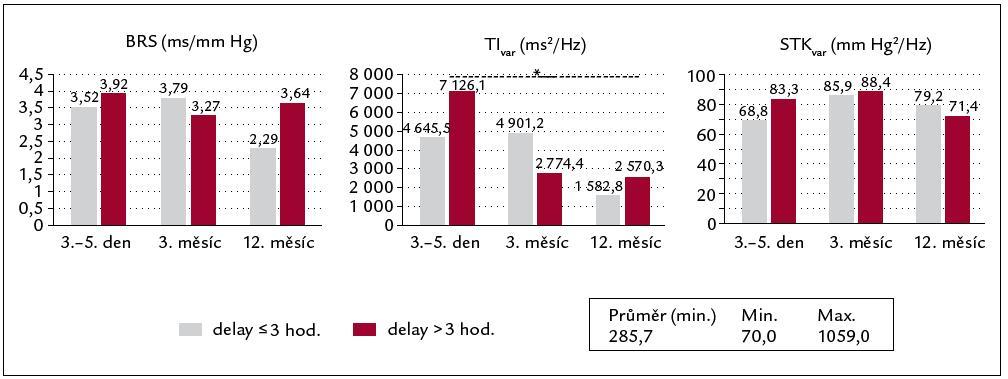 Vývoj autonomních parametrů dle délky delaye: delay ≤ 3 hodiny (značené šedě), delay > 3 hodiny (značené červeně). *p < 0,05