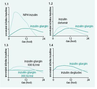Srovnání terapeutického profilu bazálních inzulinů