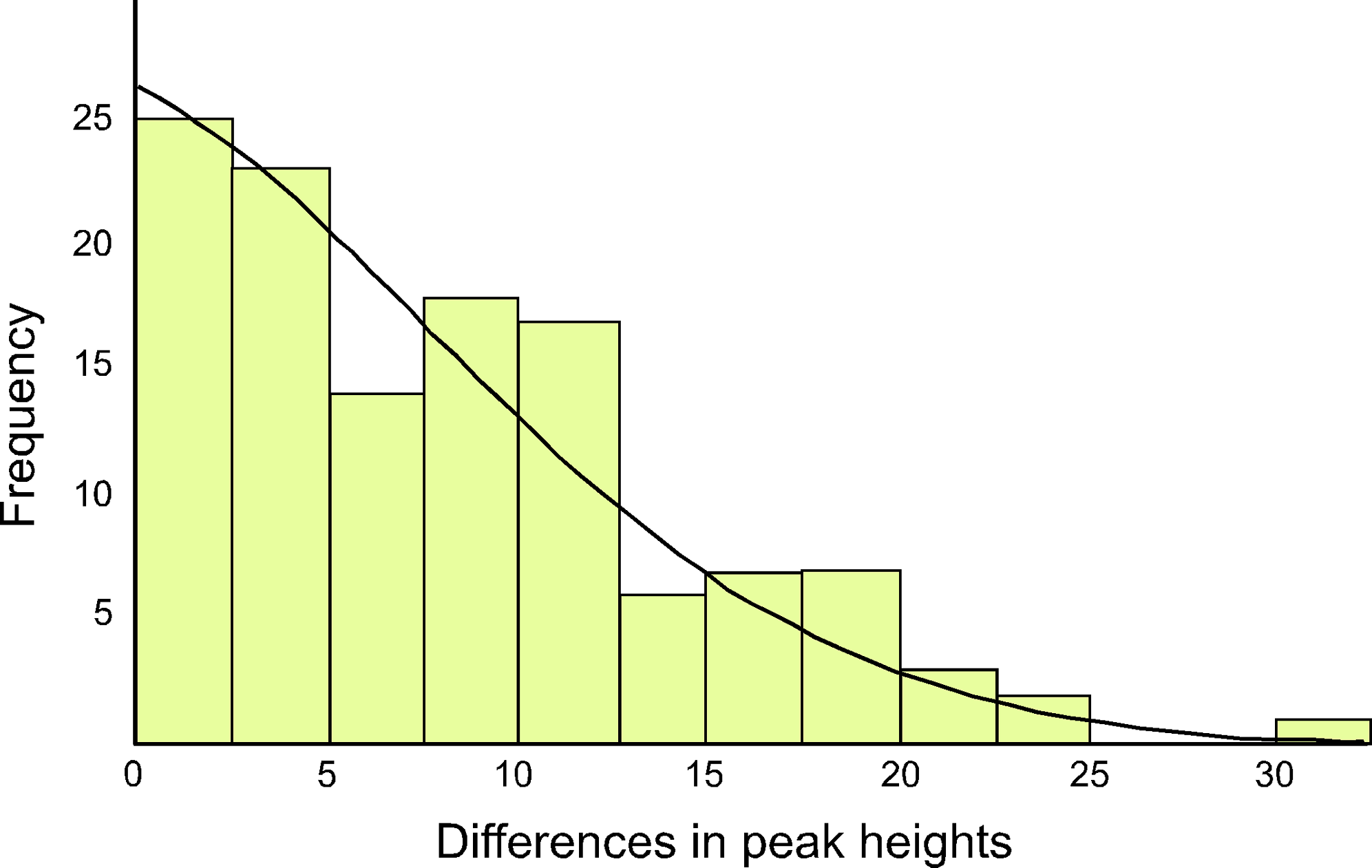 The distribution of differences between the two haplotypes in heteroplasmic mothers and their chicks is shown, as determined by DNA trace peak heights.