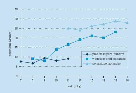 Priemerný AP rozmer uteru vo vekových kategóriách podľa fázy pohlavného dospievania.