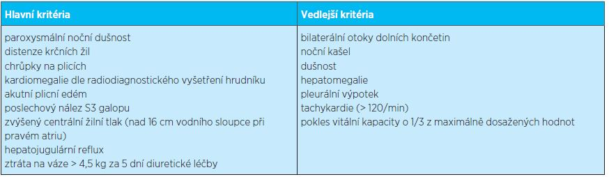 Framinghamská kritéria srdečního selhání (převzato z www.medicalcriteria.com)