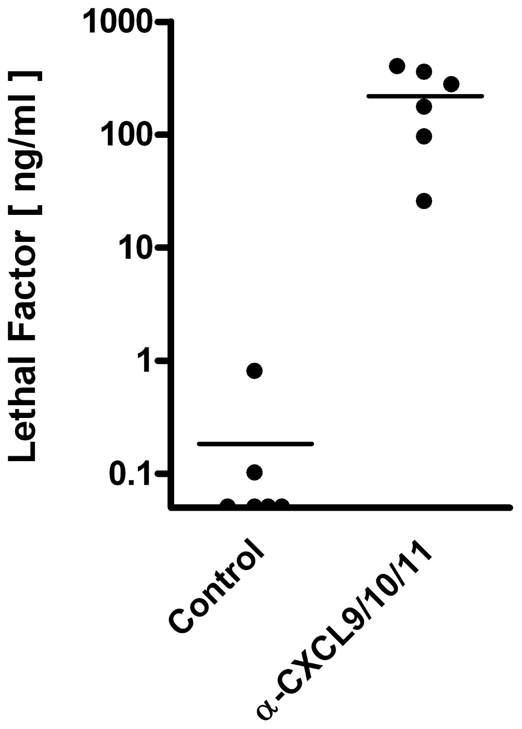 Detection and quantification of toxemia in spore-challenged mice.