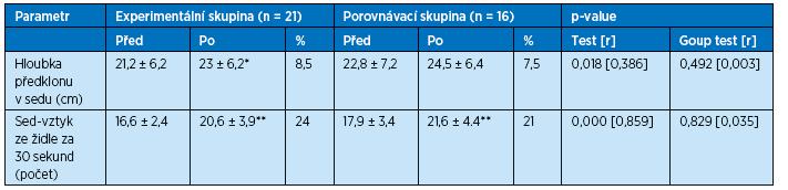 Výsledky motorických testů před a po intervenčním programu ve vodě