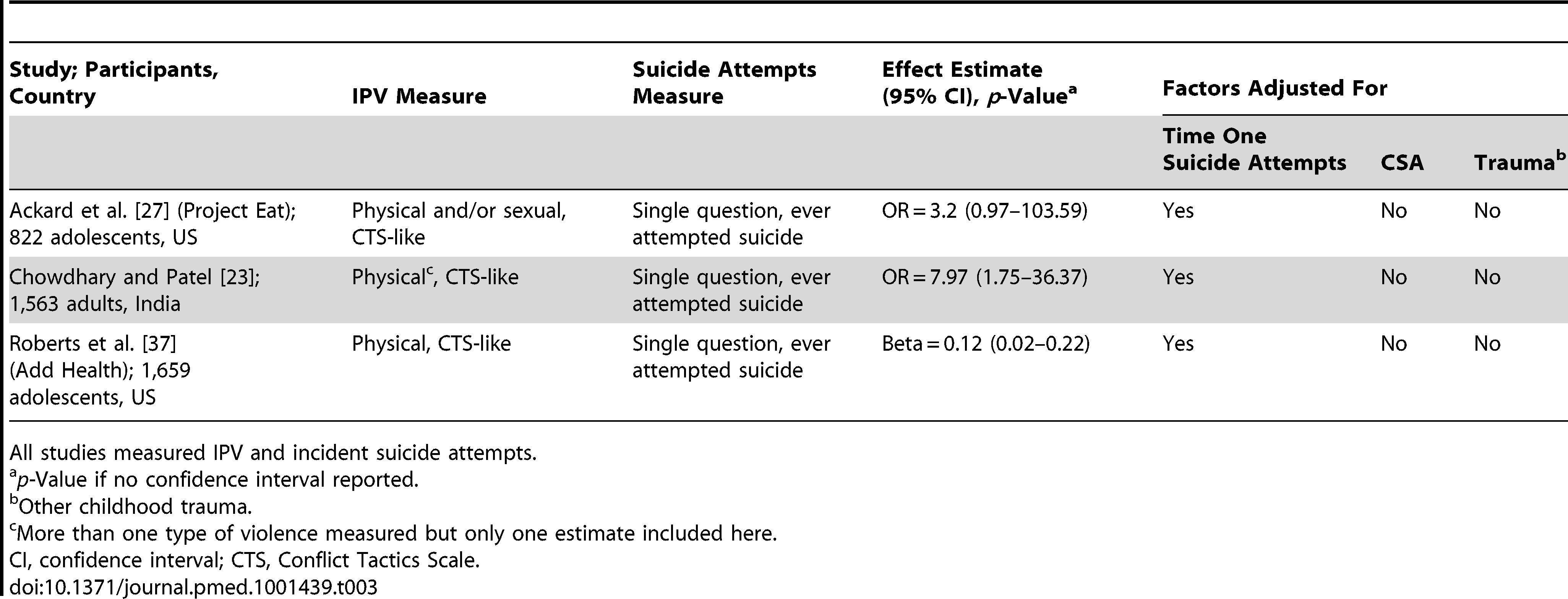 Summary of studies of suicide and IPV, in women.