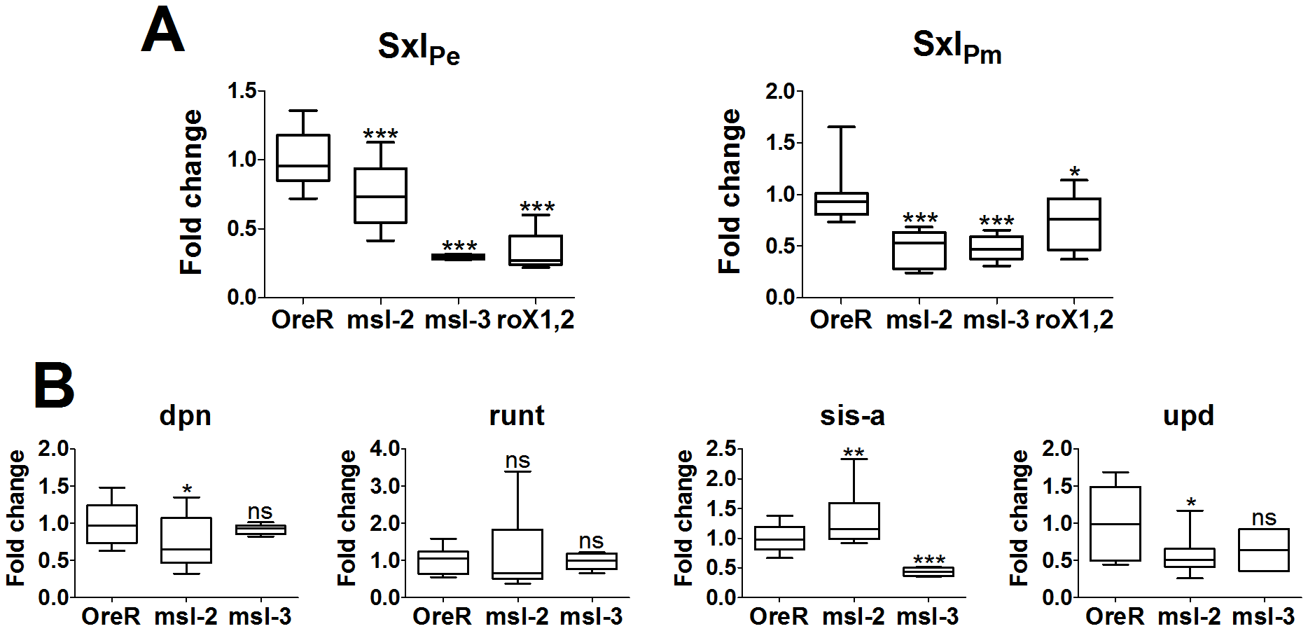 Change in mRNA expression for dosage compensated and control genes compared to Ore R.