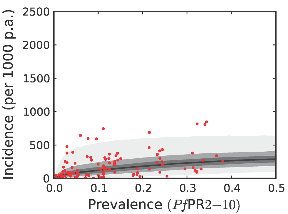 The predictive distribution of the incidence that would actually be observed by weekly surveillance over a two-year period in the combined CSE Asia region and the Americas.