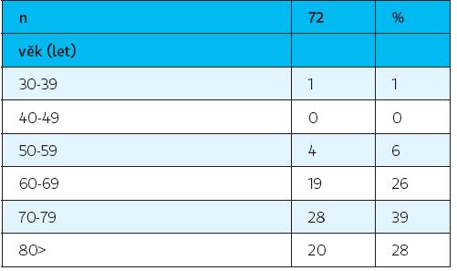 Rozdělení nemocných podle věkových kategorií