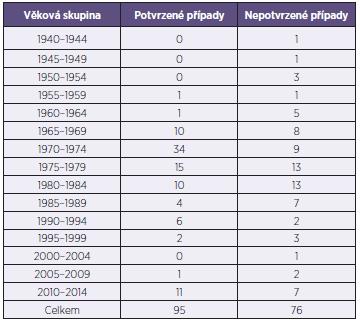 Věkové složení celého souboru nemocných spalničkami Table 1. Age distribution of the cohort of measles cases