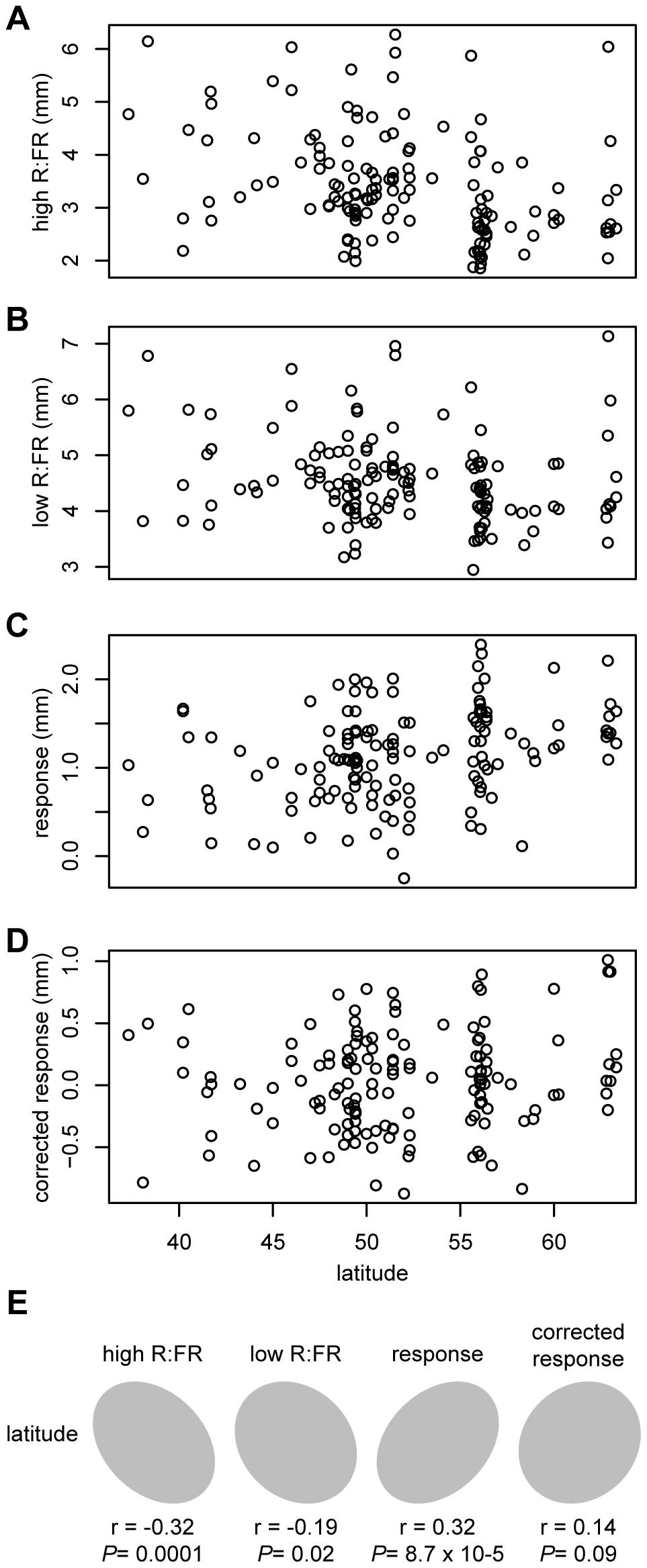Correlations between phenotypes and latitude.