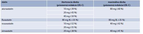 Tab. 15.20   Efekt dostupných statínov na LDL-C