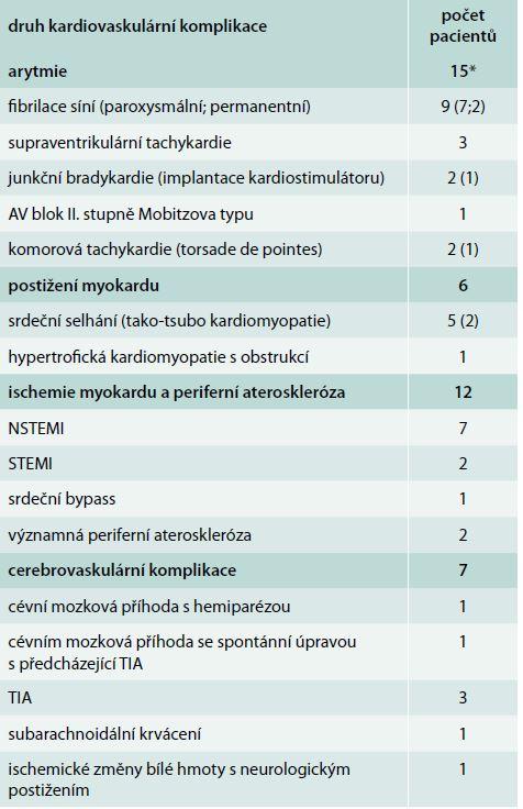 Kardiovaskulární komplikace u 28 pacientů s feochromocytomem